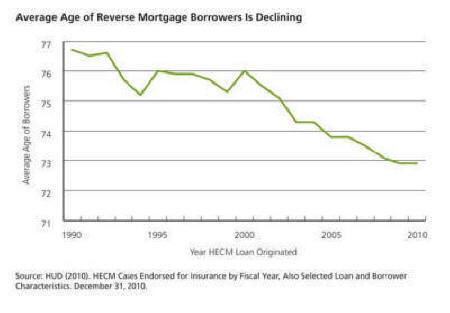 Average age of reverse mortgage borrowers is declining.