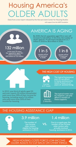 infographic housing older americans